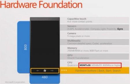 Спецификации будущих WP7-смартфонов повышают требования к процессору