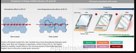 iPhone 6 получит р-Si LCD экран от Sharp в 2012 году