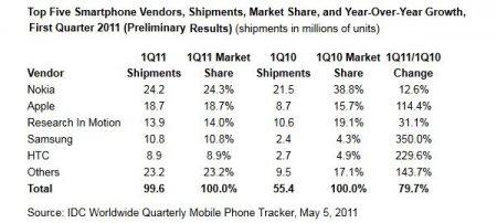 IDC: рынок смартфонов вырос на 80%, особо отличилась Samsung