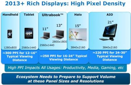 Intel обещает 15-дюймовые ноутбуки с разрешением экрана 3840x2160 в 2013 году