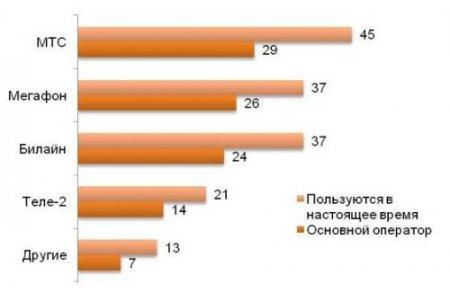 Полмиллиона россиян практически спят с мобильным телефоном