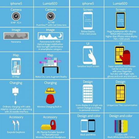Инфографика от Nokia: сравнение iPhone 5 и Lumia 920