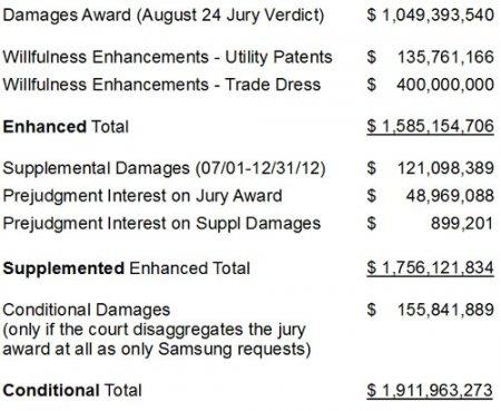 Apple требует увеличить штраф компании Samsung на $707 млн
