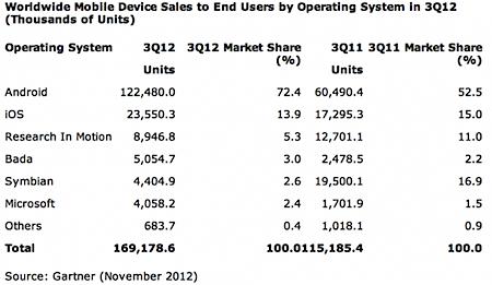Gartner: продажи смартфонов в третьем квартале выросли на 47%, спрос на телефоны снизился