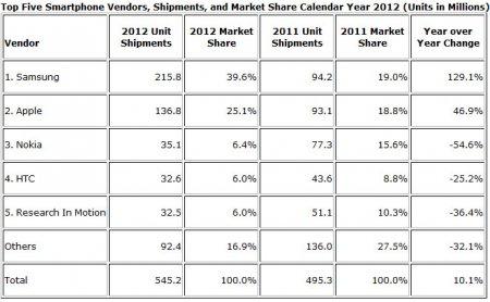 Huawei стал третьим по величине производителем смартфонов в мире