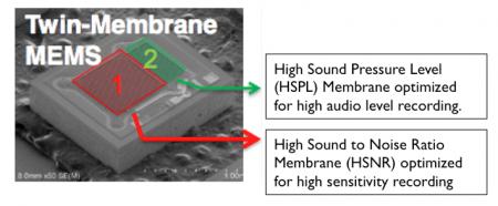 HTC One обеспечит непревзойдённое качество записи звука