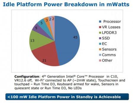 Платформа Intel Haswell в ультрабуках потребляет 100 мВт в режиме ожидания