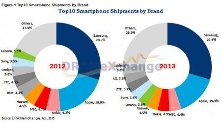 По подсчетам TrendForce, Samsung занимает почти 30% мирового рынка смартфонов, Apple — на втором месте с 15%