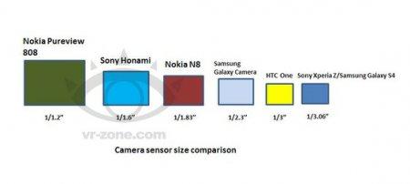 В камере смартфона Sony Honami будет использован датчик формата 1/1,6 дюйма