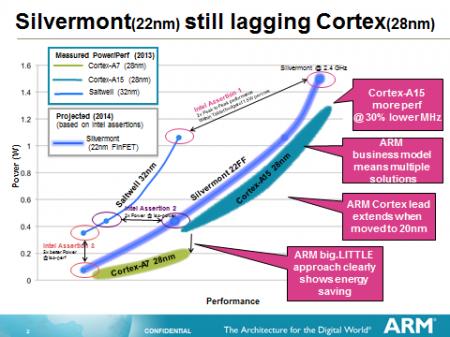 ARM уверена, что её 28-нм процессоры эффективнее 22-нм чипов Intel Silvermont