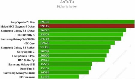 Meizu MX3 оказался лучше Galaxy S4 в тестах AnTuTu