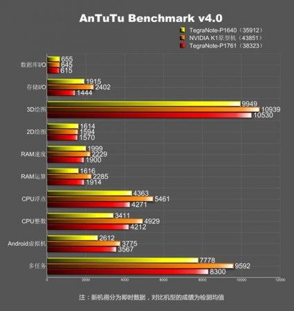 В Сети засвеrn5046rnтился планшет NVIDIA Tegra Note с чипом Tegra K1 и экраном 1080p
